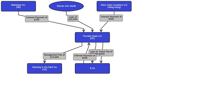 Thunder Road LLC Org Chart (8)