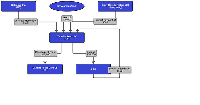Thunder Road LLC Org Chart (2)
