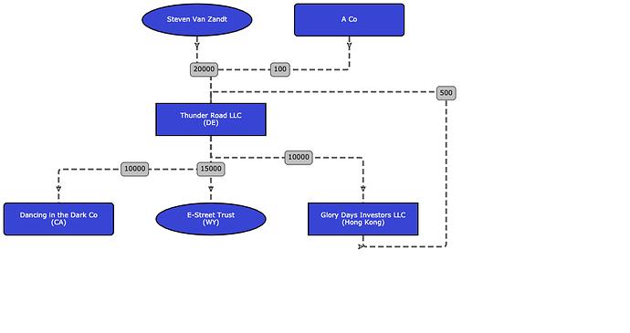 Thunder Road LLC Org Chart