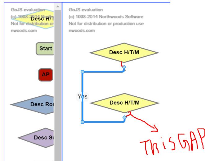 Node template port positioning - GoJS - Northwoods Software