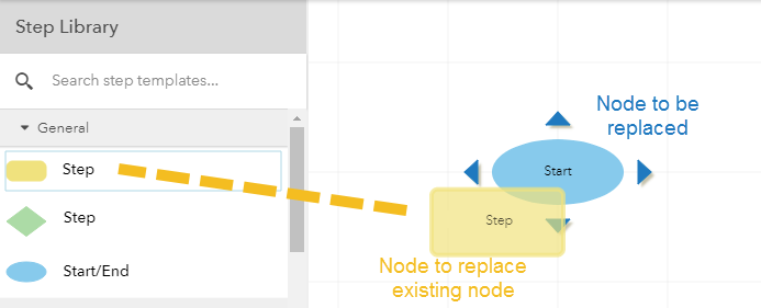 Replace existing node with external node - GoJS - Northwoods