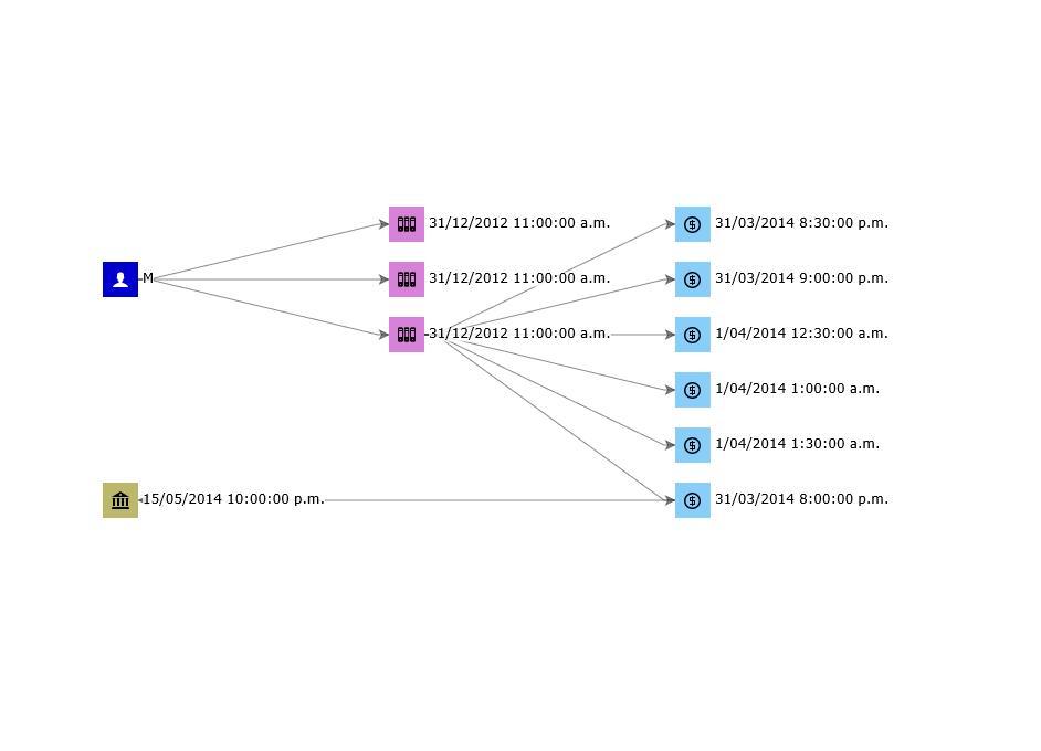 Layered & Layered-Horizontal Graph layout - GoJS