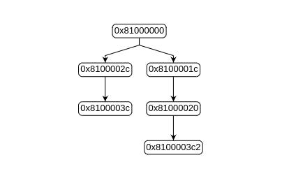 Duplicate key in json - GoJS - Northwoods Software