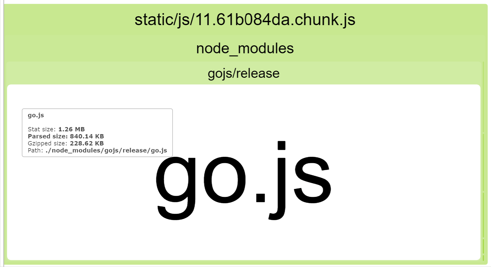 Reducing bundle size with GoJS 2 0 - GoJS - Northwoods Software